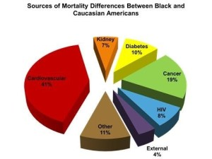 Sources of Mortality