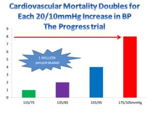 Cardiovascular_Mortality